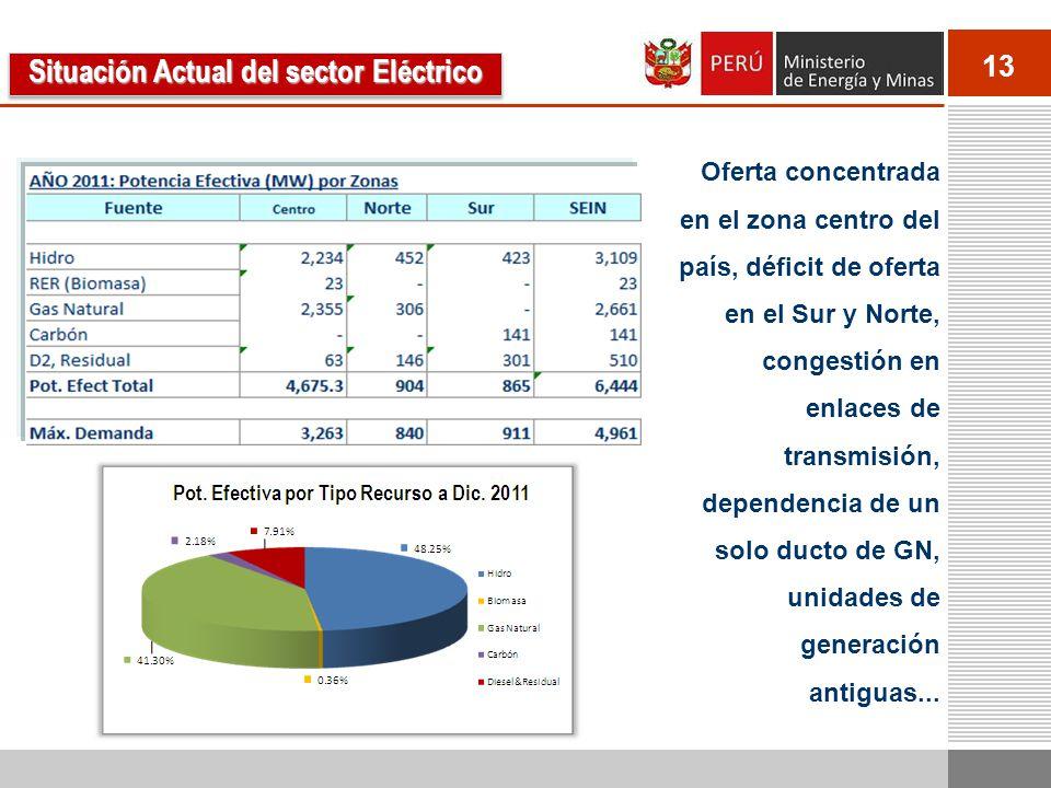 13 Oferta concentrada en el zona centro del país, déficit de oferta en el Sur y Norte, congestión en enlaces de transmisión, dependencia de un solo du