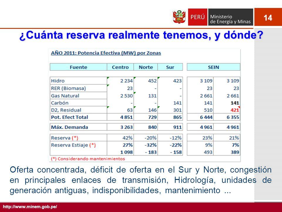 14 http://www.minem.gob.pe/ ¿Cuánta reserva realmente tenemos, y dónde? Oferta concentrada, déficit de oferta en el Sur y Norte, congestión en princip