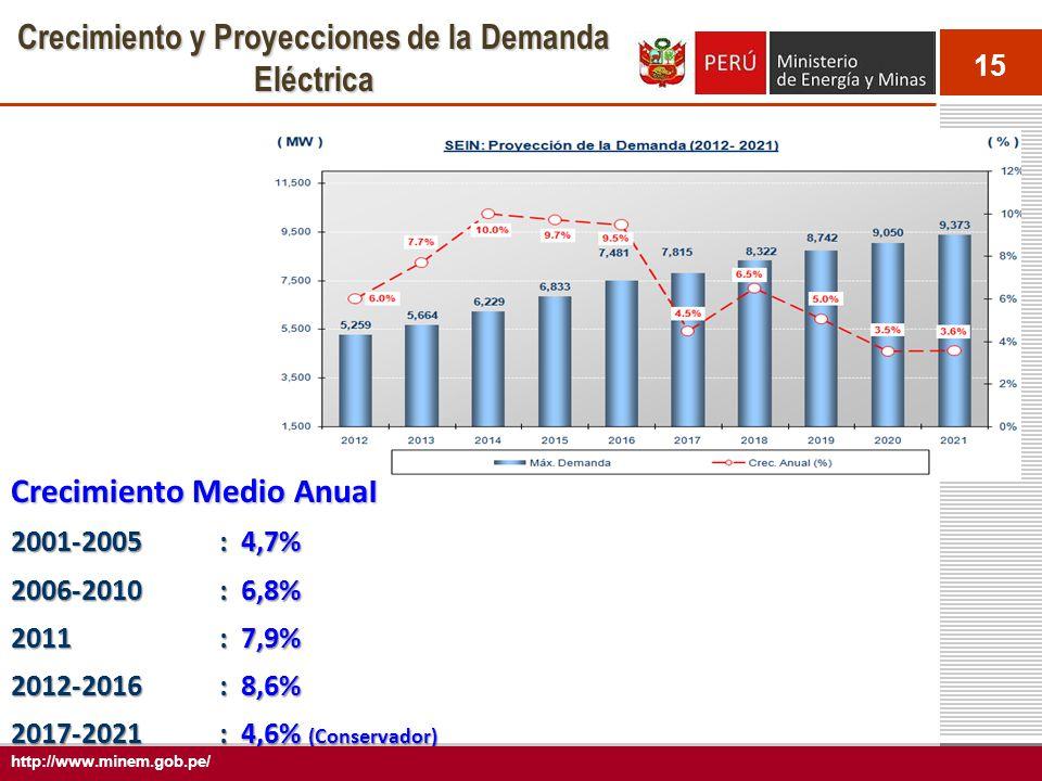 15 Crecimiento y Proyecciones de la Demanda Eléctrica Crecimiento Medio Anual 2001-2005 : 4,7% 2006-2010 : 6,8% 2011 : 7,9% 2012-2016 : 8,6% 2017-2021 : 4,6% (Conservador) http://www.minem.gob.pe/