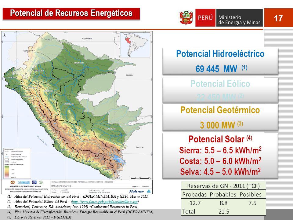 17 Potencial Hidroeléctrico 69 445 MW (1) Potencial Hidroeléctrico 69 445 MW (1) Potencial Eólico 22 450 MW (2) Potencial Eólico 22 450 MW (2) Potencial Geotérmico 3 000 MW (3) Potencial Geotérmico 3 000 MW (3) Potencial Solar (4) Sierra: 5.5 – 6.5 kWh/m 2 Costa: 5.0 – 6.0 kWh/m 2 Selva: 4.5 – 5.0 kWh/m 2 Potencial Solar (4) Sierra: 5.5 – 6.5 kWh/m 2 Costa: 5.0 – 6.0 kWh/m 2 Selva: 4.5 – 5.0 kWh/m 2 (1)Atlas del Potencial Hidroeléctrico del Perú – (DGER-MINEM, BM y GEF), Marzo 2011 (2)Atlas del Potencial Eólico del Perú – (http://www.foner.gob.pe/atlaseolicolibro.asp)http://www.foner.gob.pe/atlaseolicolibro.asp (3)Battocletti, Lawrence, B& Associates, Inc (1999) Geothermal Resources in Peru (4)Plan Maestro de Electrificación Rural con Energía Renovable en el Perú (DGER-MINEM) (5)Libro de Reservas 2011 – DGH MEM Potencial de Recursos Energéticos