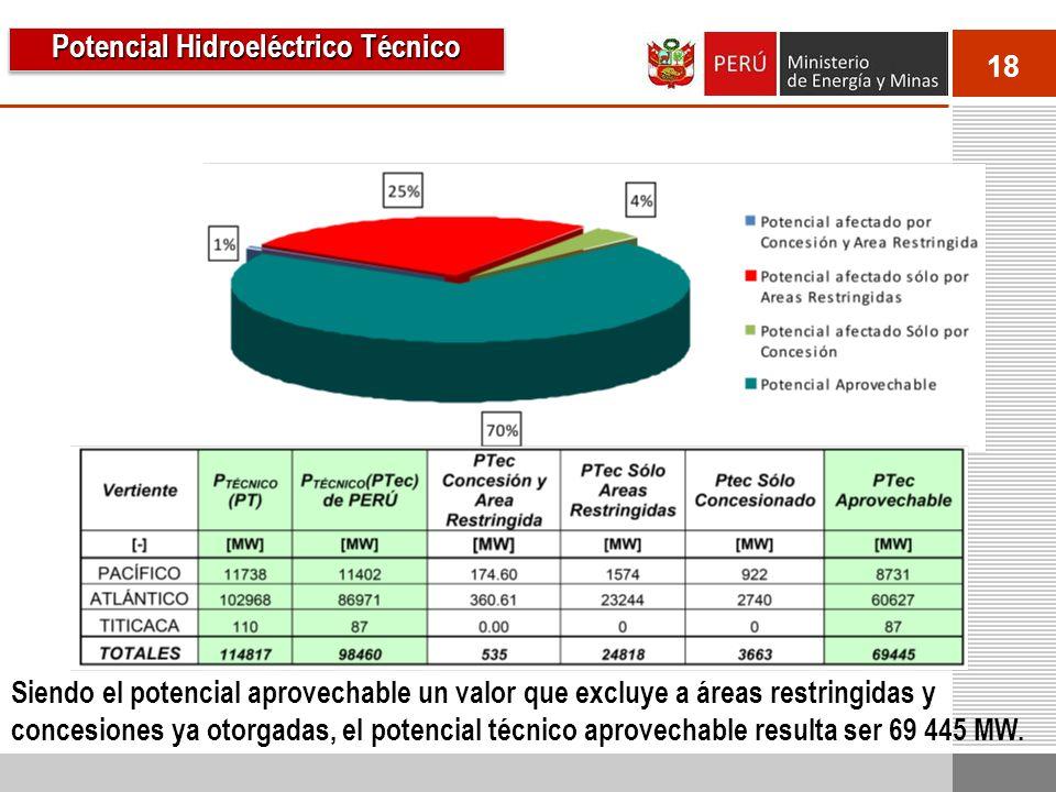 18 Siendo el potencial aprovechable un valor que excluye a áreas restringidas y concesiones ya otorgadas, el potencial técnico aprovechable resulta ser 69 445 MW.
