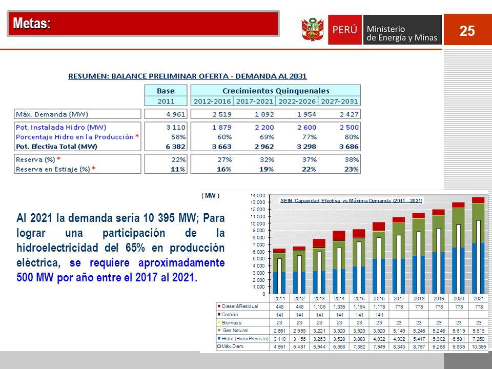 25 Al 2021 la demanda sería 10 395 MW; Para lograr una participación de la hidroelectricidad del 65% en producción eléctrica, se requiere aproximadamente 500 MW por año entre el 2017 al 2021.