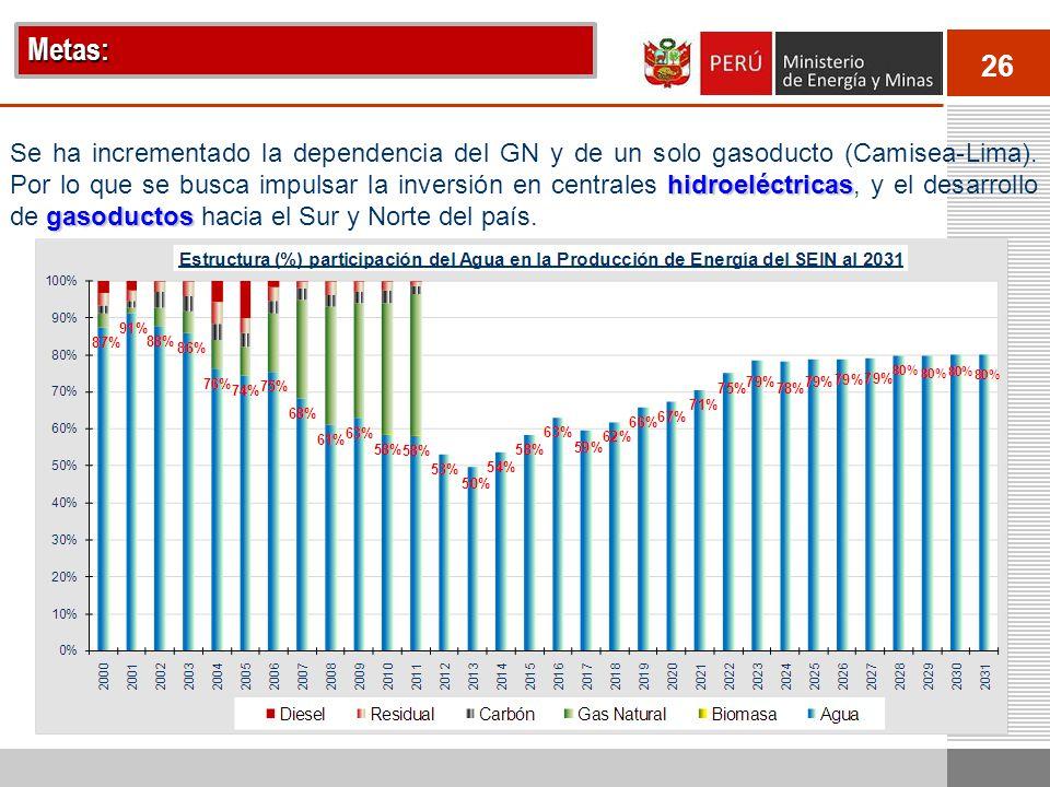 26 hidroeléctricas gasoductos Se ha incrementado la dependencia del GN y de un solo gasoducto (Camisea-Lima). Por lo que se busca impulsar la inversió