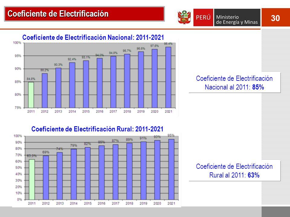 30 Coeficiente de Electrificación Coeficiente de Electrificación Nacional: 2011-2021 Coeficiente de Electrificación Rural: 2011-2021 Coeficiente de Electrificación Nacional al 2011: 85% Coeficiente de Electrificación Rural al 2011: 63%