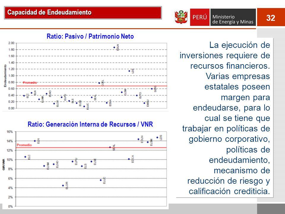 32 Capacidad de Endeudamiento Ratio: Pasivo / Patrimonio Neto La ejecución de inversiones requiere de recursos financieros. Varias empresas estatales