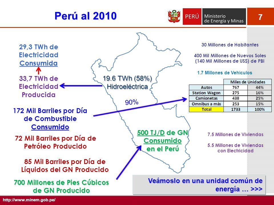 7 http://www.minem.gob.pe/ Consumida 29,3 TWh de Electricidad Consumida Consumido 172 Mil Barriles por Día de Combustible Consumido 72 Mil Barriles po
