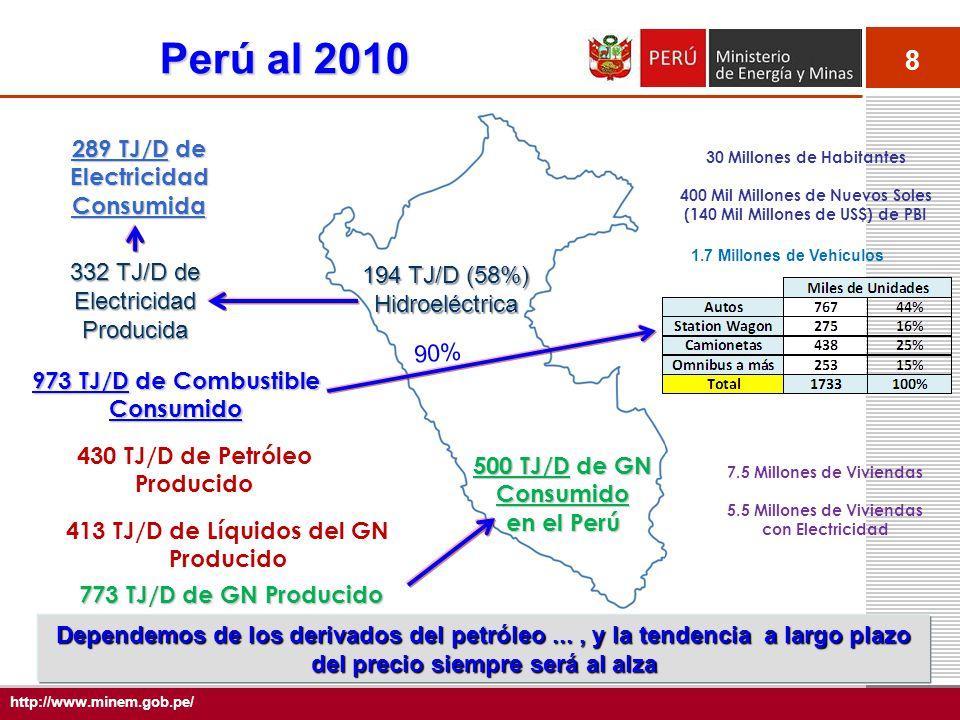 8 http://www.minem.gob.pe/ 289 TJ/D de Electricidad Consumida 973 TJ/D de Combustible Consumido 430 TJ/D de Petróleo Producido 413 TJ/D de Líquidos del GN Producido 773 TJ/D de GN Producido 194 TJ/D (58%) Hidroeléctrica 332 TJ/D de Electricidad Producida 90% Perú al 2010 500 TJ/D de GN Consumido en el Perú Dependemos de los derivados del petróleo..., y la tendencia a largo plazo del precio siempre será al alza 30 Millones de Habitantes 400 Mil Millones de Nuevos Soles (140 Mil Millones de US$) de PBI 7.5 Millones de Viviendas 5.5 Millones de Viviendas con Electricidad 1.7 Millones de Vehículos