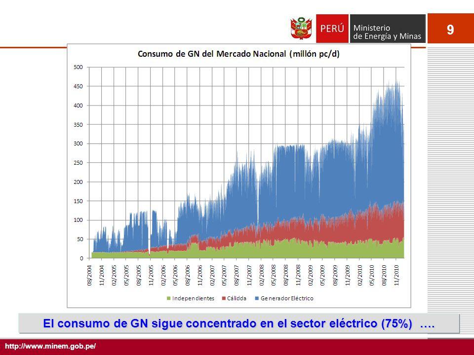 9 http://www.minem.gob.pe/ El consumo de GN sigue concentrado en el sector eléctrico (75%) ….