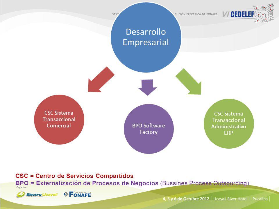 Desarrollo Empresarial CSC Sistema Transaccional Comercial CSC Sistema Transaccional Administrativ o ERP BPO Software Factory CSC = Centro de Servicios Compartidos BPO = Externalización de Procesos de Negocios (Bussines Process Outsourcing)