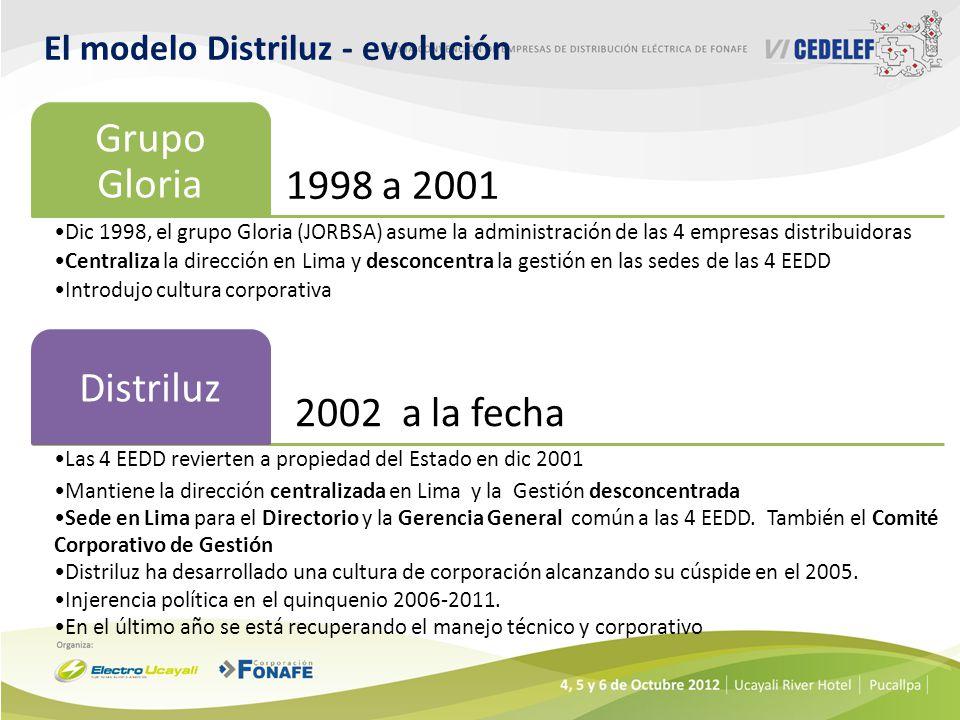 El modelo Distriluz - evolución 1998 a 2001 Grupo Gloria Dic 1998, el grupo Gloria (JORBSA) asume la administración de las 4 empresas distribuidoras Centraliza la dirección en Lima y desconcentra la gestión en las sedes de las 4 EEDD Introdujo cultura corporativa 2002 a la fecha Distriluz Las 4 EEDD revierten a propiedad del Estado en dic 2001 Mantiene la dirección centralizada en Lima y la Gestión desconcentrada Sede en Lima para el Directorio y la Gerencia General común a las 4 EEDD.