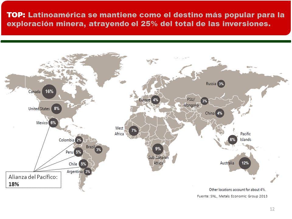 Fuente: SNL, Metals Economic Group 2013 12 Alianza del Pacífico: 18% TOP: Latinoamérica se mantiene como el destino más popular para la exploración minera, atrayendo el 25% del total de las inversiones.