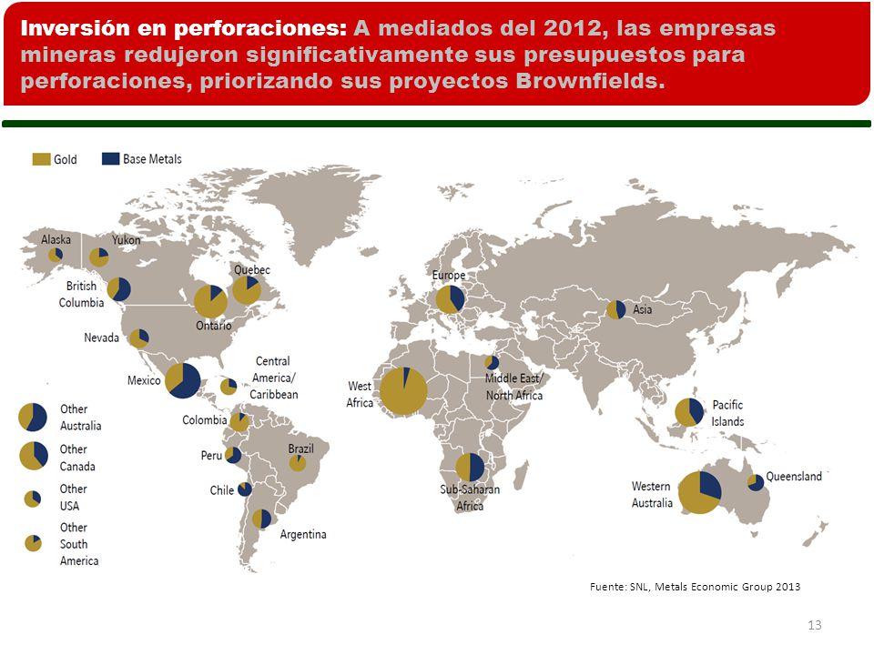 13 Fuente: SNL, Metals Economic Group 2013 Inversión en perforaciones: A mediados del 2012, las empresas mineras redujeron significativamente sus presupuestos para perforaciones, priorizando sus proyectos Brownfields.
