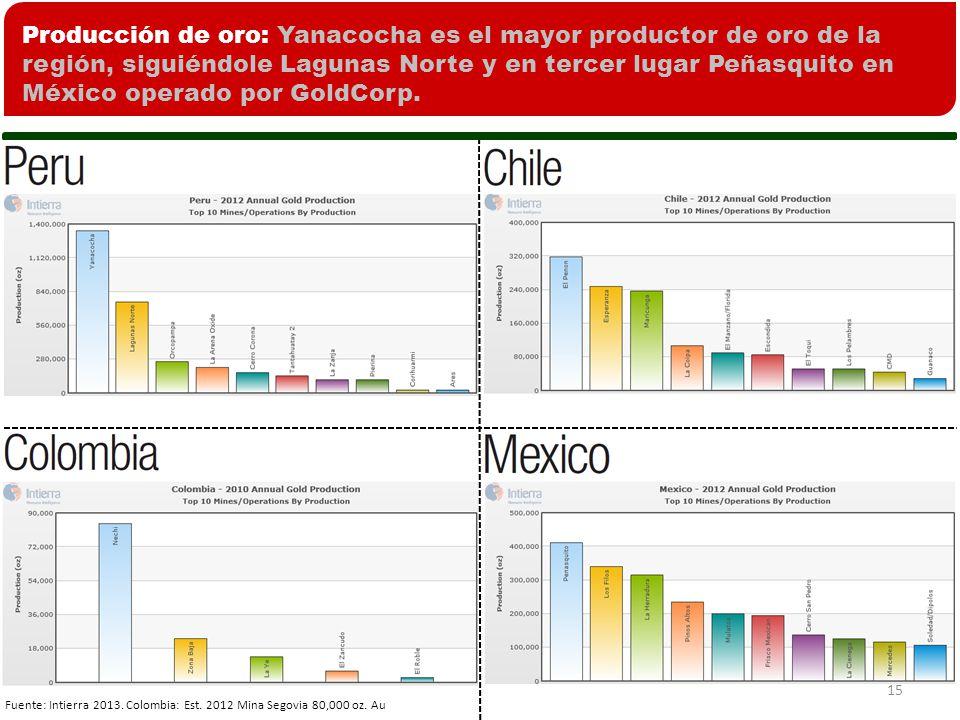 15 Producción de oro: Yanacocha es el mayor productor de oro de la región, siguiéndole Lagunas Norte y en tercer lugar Peñasquito en México operado por GoldCorp.