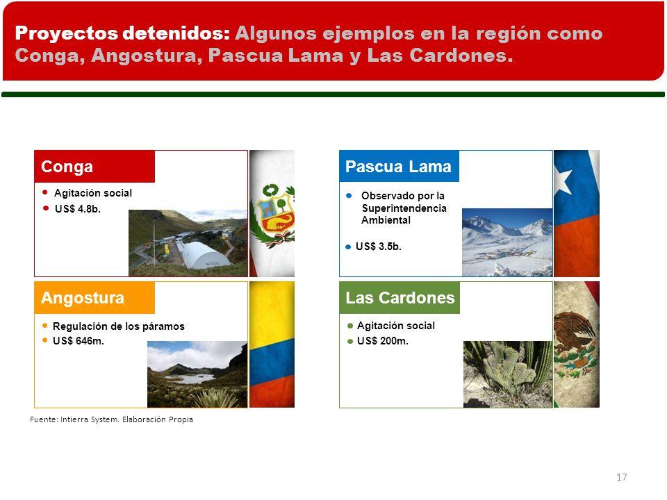 17 Proyectos detenidos: Algunos ejemplos en la región como Conga, Angostura, Pascua Lama y Las Cardones.