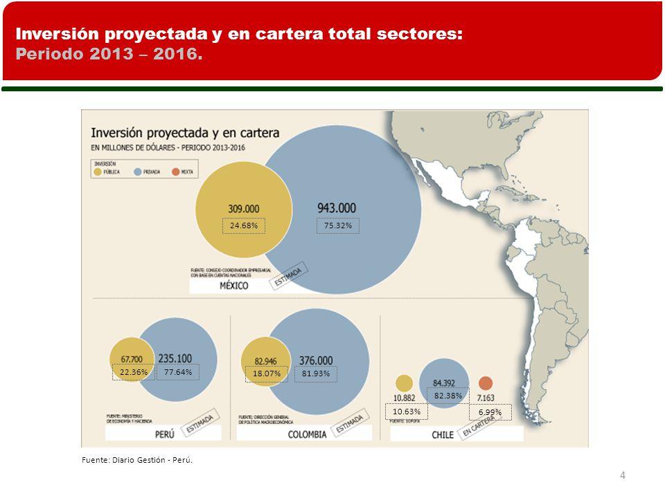 4 Inversión proyectada y en cartera total sectores: Periodo 2013 – 2016.