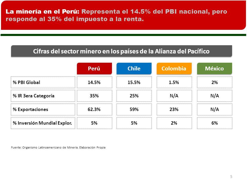 5 Cifras del sector minero en los países de la Alianza del Pacífico % PBI Global Fuente: Organismo Latinoamericano de Minería.