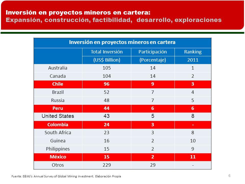 6 Inversión en proyectos mineros en cartera Total InversiónParticipaciónRanking (US$ Billion)(Porcentaje)2011 Australia105141 Canada104142 Chile9693 Brazil5274 Russia4875 Peru4466 United States4358 Colombia243- South Africa2338 Guinea16210 Philippines1529 México15211 Otros22929- Inversión en proyectos mineros en cartera: Expansión, construcción, factibilidad, desarrollo, exploraciones Fuente: E&MJ s Annual Survey of Global Mining Investment.