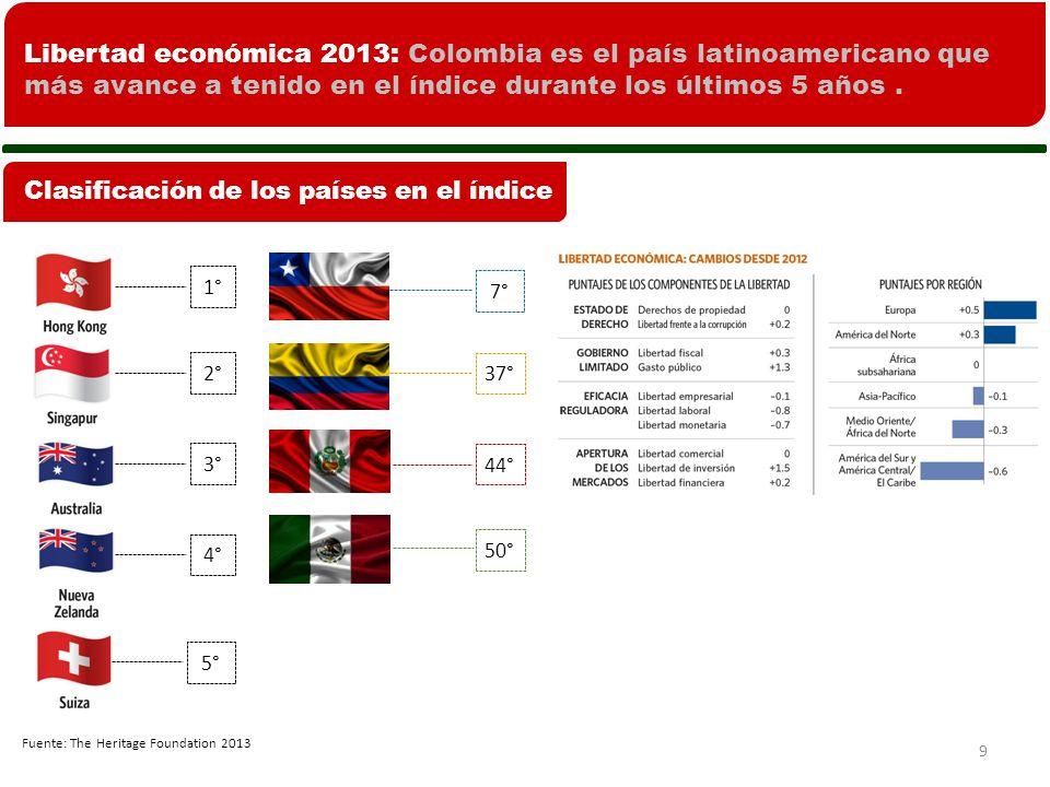 9 Fuente: The Heritage Foundation 2013 Libertad económica 2013: Colombia es el país latinoamericano que más avance a tenido en el índice durante los últimos 5 años.