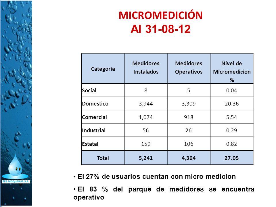 MICROMEDICIÓN Al 31-08-12 Categoría Medidores Nivel de InstaladosOperativosMicromedicion % Social850.04 Domestico3,9443,30920.36 Comercial1,0749185.54