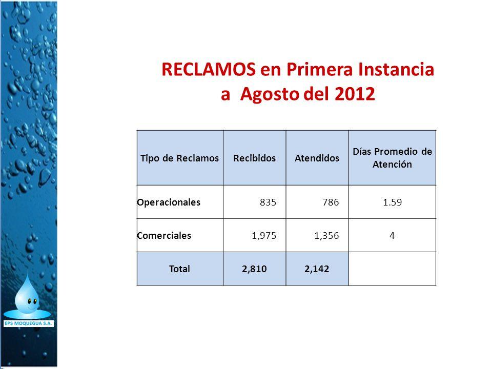 RECLAMOS en Primera Instancia a Agosto del 2012 Tipo de ReclamosRecibidosAtendidos Días Promedio de Atención Operacionales8357861.59 Comerciales1,9751