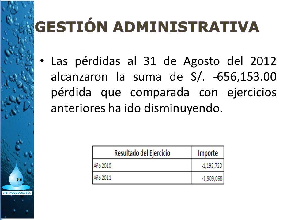 Las pérdidas al 31 de Agosto del 2012 alcanzaron la suma de S/. -656,153.00 pérdida que comparada con ejercicios anteriores ha ido disminuyendo.