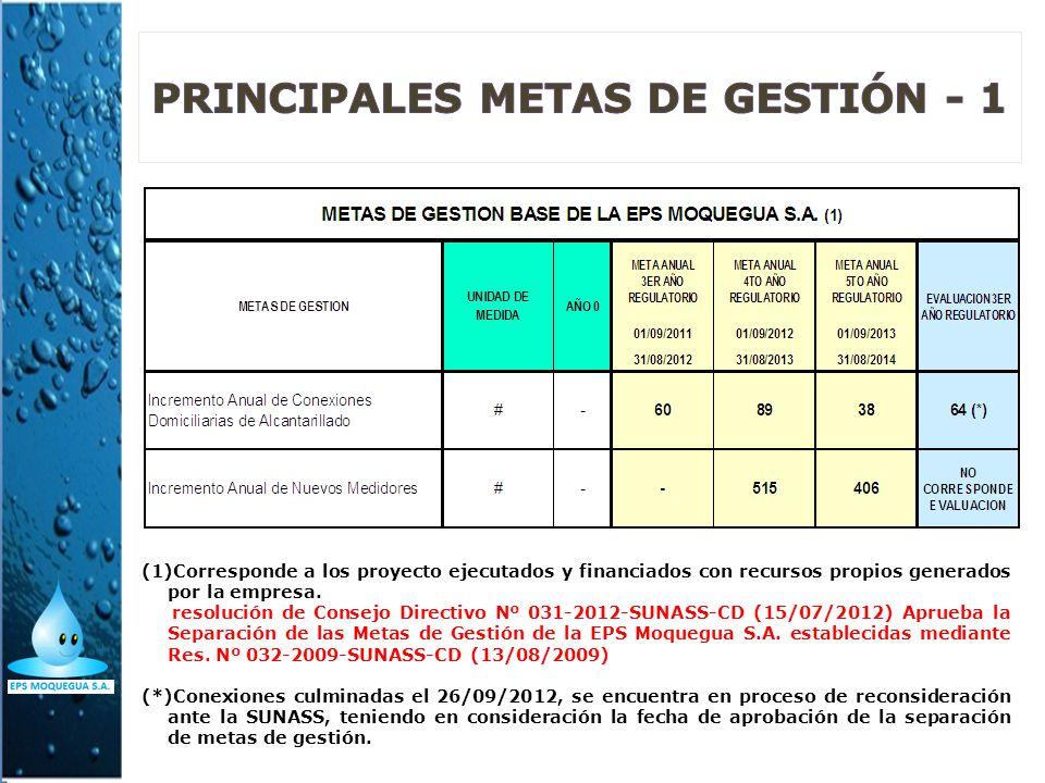 (1)Corresponde a los proyecto ejecutados y financiados con recursos propios generados por la empresa. resolución de Consejo Directivo Nº 031-2012-SUNA