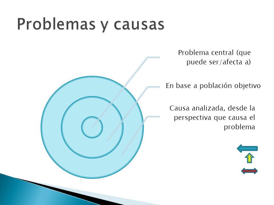 Problema central (que puede ser/afecta a) En base a población objetivo Causa analizada, desde la perspectiva que causa el problema