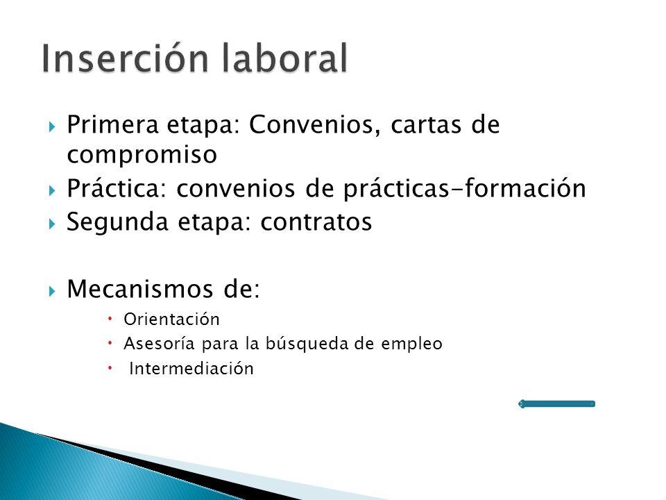 Primera etapa: Convenios, cartas de compromiso Práctica: convenios de prácticas-formación Segunda etapa: contratos Mecanismos de: Orientación Asesoría