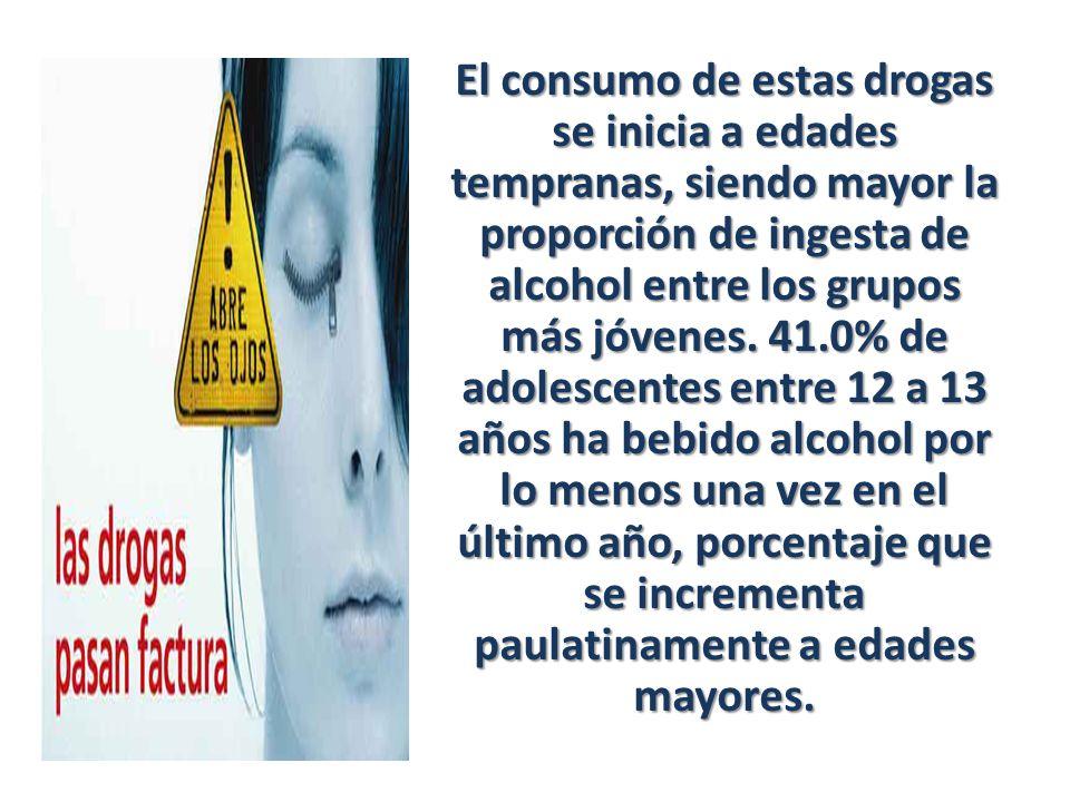 El consumo de estas drogas se inicia a edades tempranas, siendo mayor la proporción de ingesta de alcohol entre los grupos más jóvenes. 41.0% de adole