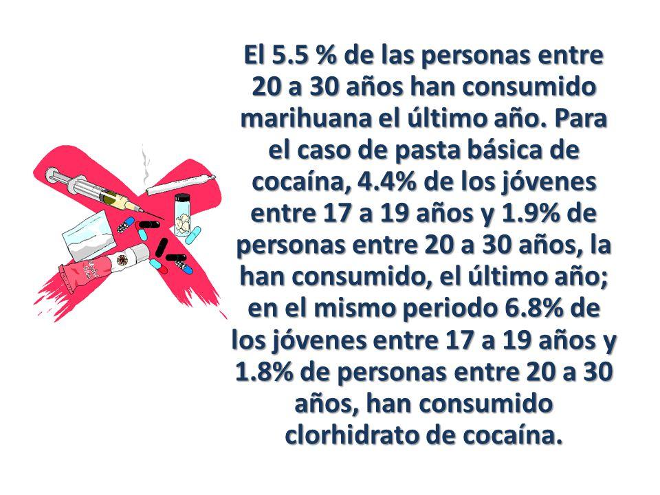 El 5.5 % de las personas entre 20 a 30 años han consumido marihuana el último año. Para el caso de pasta básica de cocaína, 4.4% de los jóvenes entre