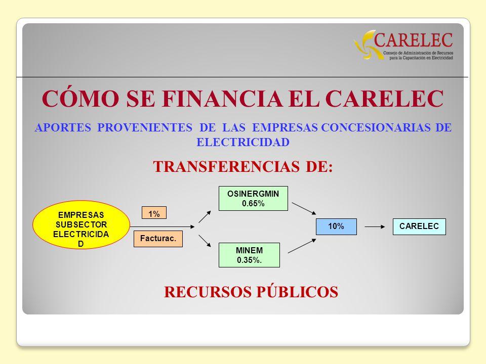 CÓMO SE FINANCIA EL CARELEC TRANSFERENCIAS DE: APORTES PROVENIENTES DE LAS EMPRESAS CONCESIONARIAS DE ELECTRICIDAD EMPRESAS SUBSECTOR ELECTRICIDA D 1%