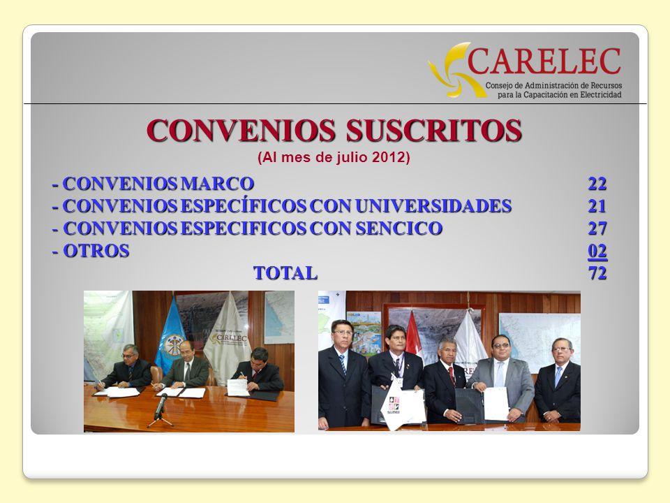 CONVENIOS SUSCRITOS (Al mes de julio 2012) - CONVENIOS MARCO 22 - CONVENIOS ESPECÍFICOS CON UNIVERSIDADES 21 - CONVENIOS ESPECIFICOS CON SENCICO27 - O