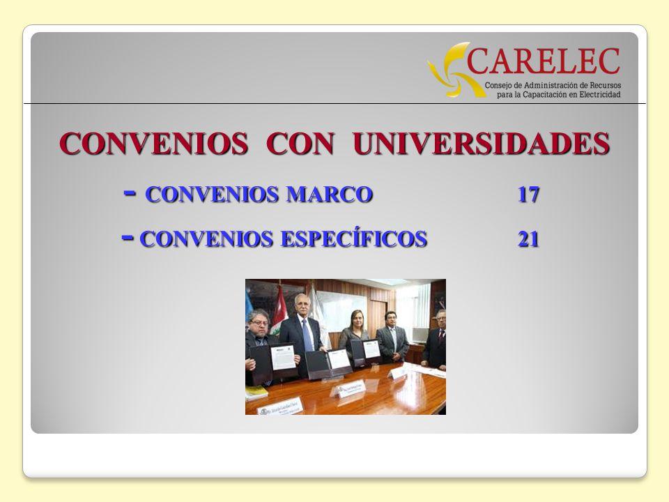 CONVENIOS CON UNIVERSIDADES - CONVENIOS MARCO 17 - CONVENIOS MARCO 17 - CONVENIOS ESPECÍFICOS 21 - CONVENIOS ESPECÍFICOS 21