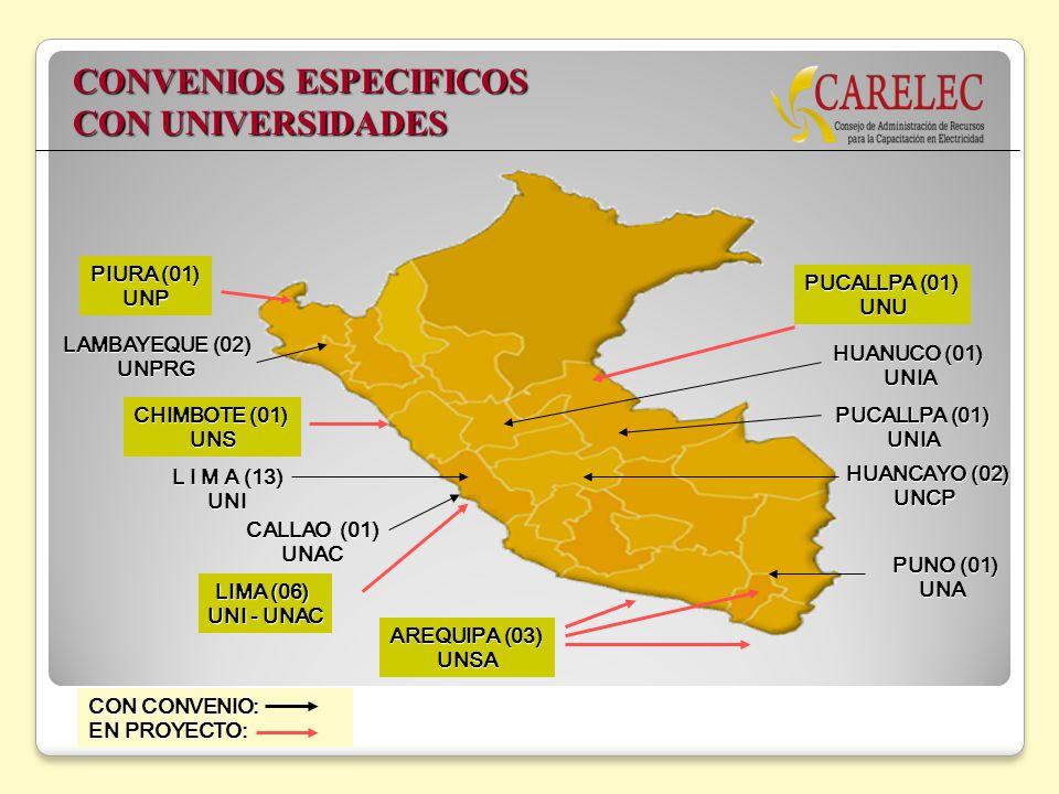 LAMBAYEQUE (02) UNPRG L I M A (13) UNI HUANCAYO (02) UNCP CALLAO (01) UNAC PUCALLPA (01) UNIA PUNO (01) UNA CONVENIOS ESPECIFICOS CON UNIVERSIDADES PU