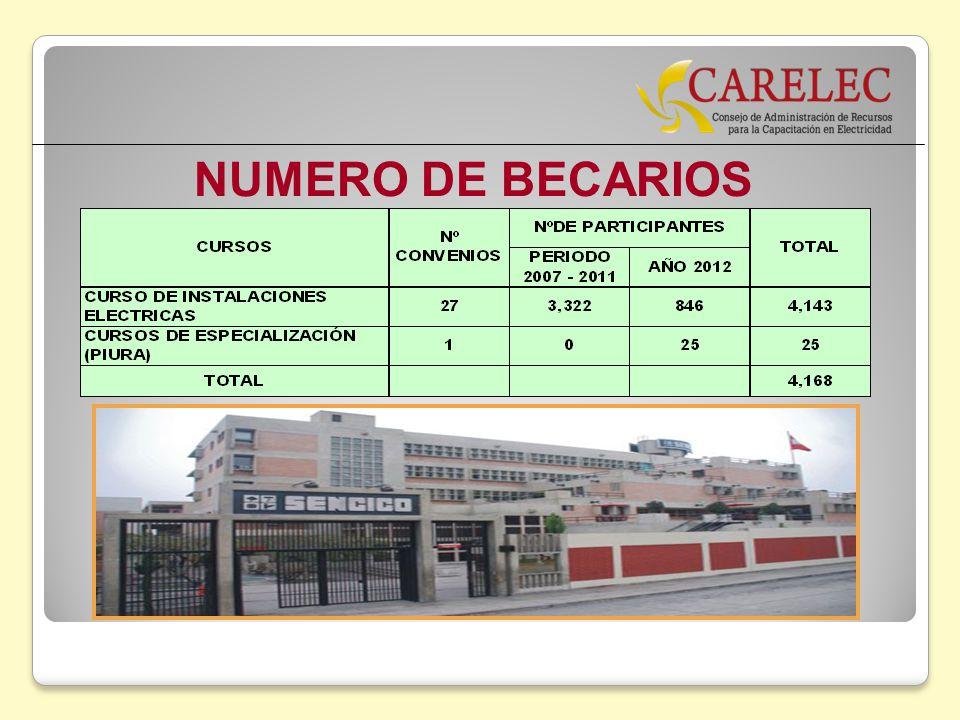 NUMERO DE BECARIOS