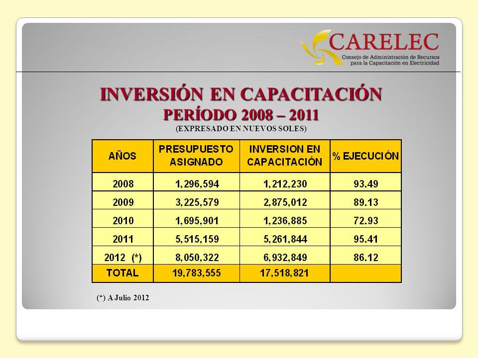INVERSIÓN EN CAPACITACIÓN PERÍODO 2008 – 2011 (EXPRESADO EN NUEVOS SOLES) (*) A Julio 2012