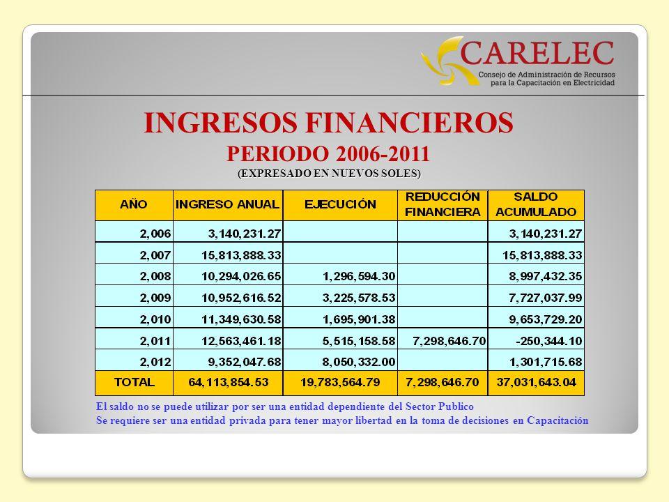 INGRESOS FINANCIEROS PERIODO 2006-2011 (EXPRESADO EN NUEVOS SOLES) El saldo no se puede utilizar por ser una entidad dependiente del Sector Publico Se