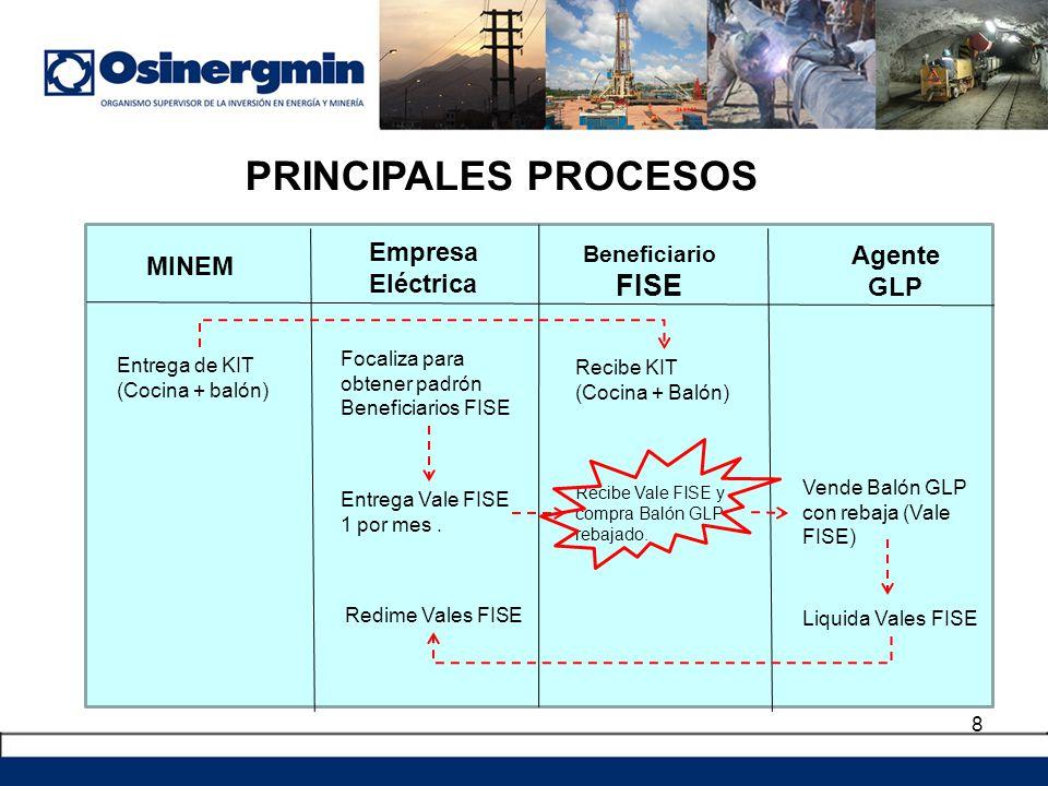 8 PRINCIPALES PROCESOS MINEM Empresa Eléctrica Beneficiario FISE Agente GLP Entrega de KIT (Cocina + balón) Focaliza para obtener padrón Beneficiarios