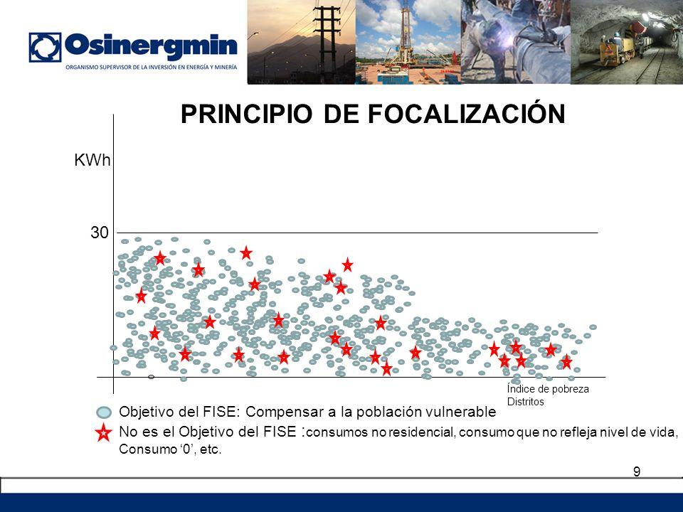 9 KWh 30 Índice de pobreza Distritos Objetivo del FISE: Compensar a la población vulnerable No es el Objetivo del FISE : consumos no residencial, cons
