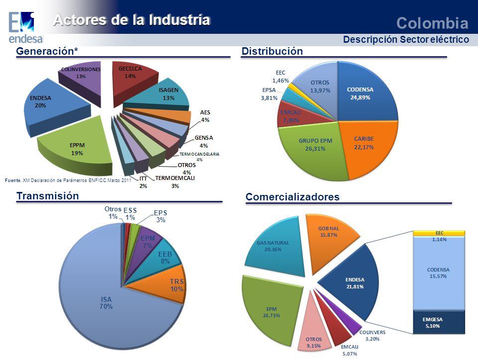 Colombia Descripción Sector eléctrico Generación* Transmisión Comercializadores Distribución Actores de la Industria Fuente. XM Declaración de Parámet