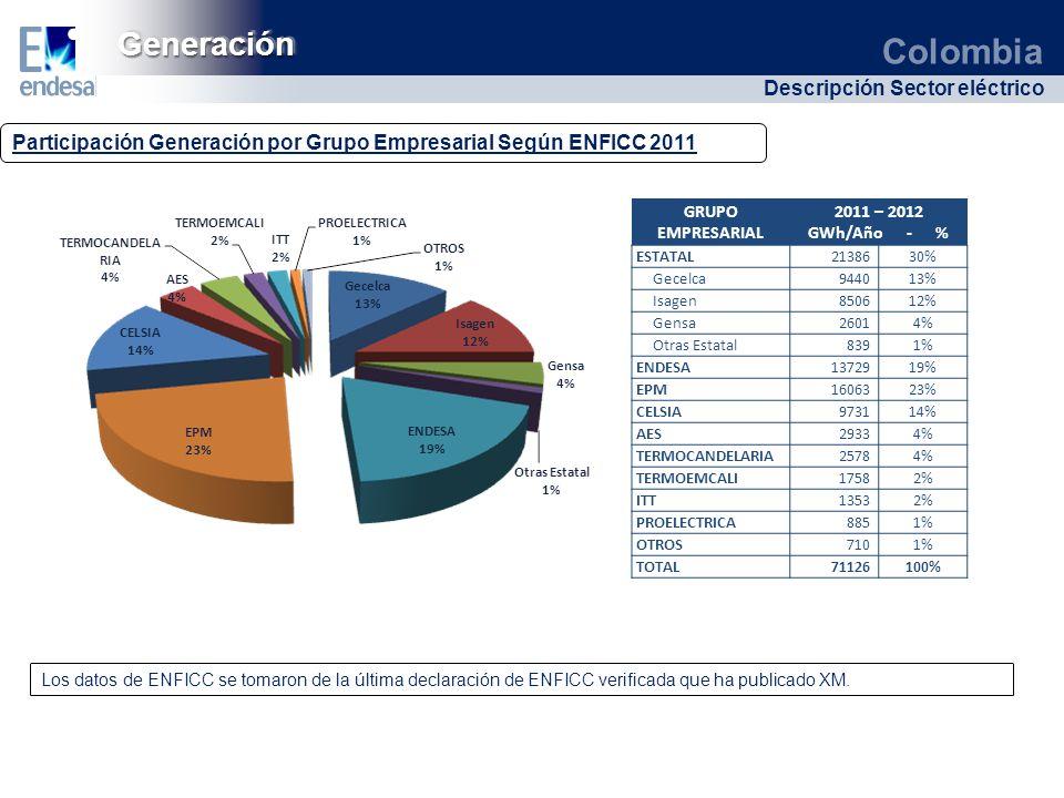 Colombia Descripción Sector eléctrico GeneraciónGeneración Participación Generación por Grupo Empresarial Según ENFICC 2011 * Los datos de ENFICC se t
