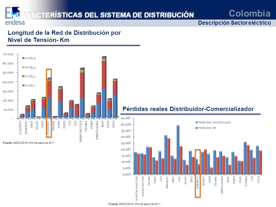 Colombia Descripción Sector eléctrico CARACTERÍSTICAS DEL SISTEMA DE DISTRIBUCIÓN Fuente: ASOCODIS-Informe sectorial 2011 Longitud de la Red de Distri