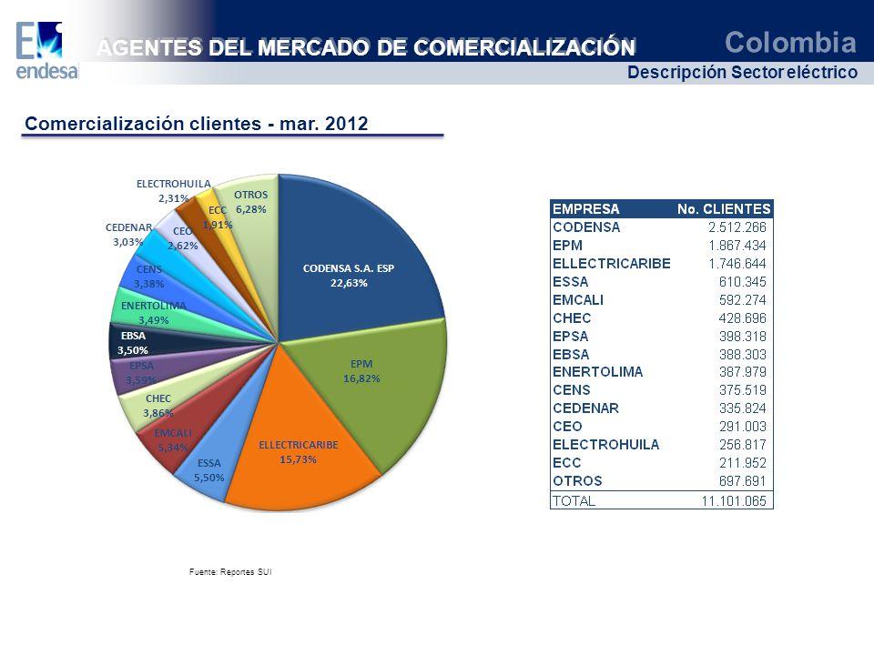 Colombia Descripción Sector eléctrico AGENTES DEL MERCADO DE COMERCIALIZACIÓN Fuente: Reportes SUI Comercialización clientes - mar. 2012
