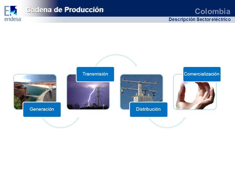 Colombia Descripción Sector eléctrico Cadena de Producción GeneraciónTransmisiónDistribuciónComercialización