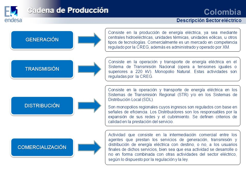Colombia Descripción Sector eléctrico TRANSMISIÓNTRANSMISIÓN DISTRIBUCIÓNDISTRIBUCIÓN COMERCIALIZACIÓNCOMERCIALIZACIÓN Consiste en la operación y tran