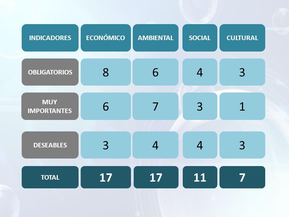 INDICADORESECONÓMICOAMBIENTALSOCIAL OBLIGATORIOS MUY IMPORTANTES DESEABLES 8 6 3 17 6 7 4 4 3 4 11 CULTURAL 3 1 3 7 TOTAL