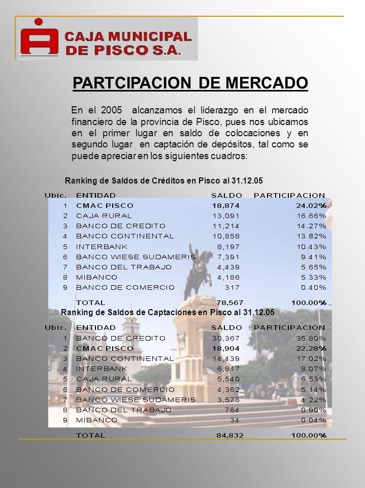 PARTCIPACION DE MERCADO En el 2005 alcanzamos el liderazgo en el mercado financiero de la provincia de Pisco, pues nos ubicamos en el primer lugar en saldo de colocaciones y en segundo lugar en captación de depósitos, tal como se puede apreciar en los siguientes cuadros: Ranking de Saldos de Créditos en Pisco al 31.12.05 Ranking de Saldos de Captaciones en Pisco al 31.12.05