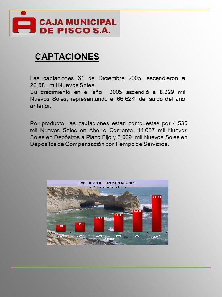Las captaciones 31 de Diciembre 2005, ascendieron a 20,581 mil Nuevos Soles.