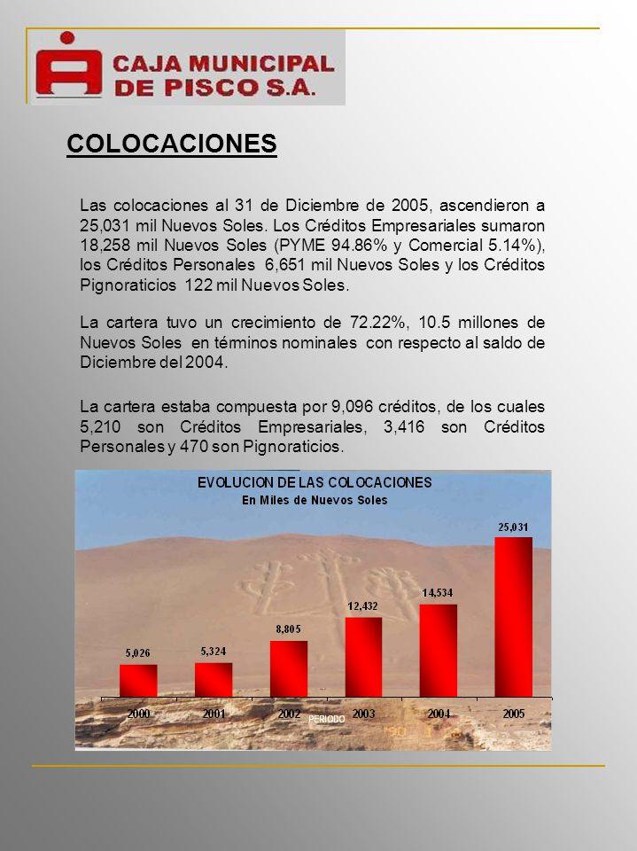 Las colocaciones al 31 de Diciembre de 2005, ascendieron a 25,031 mil Nuevos Soles.