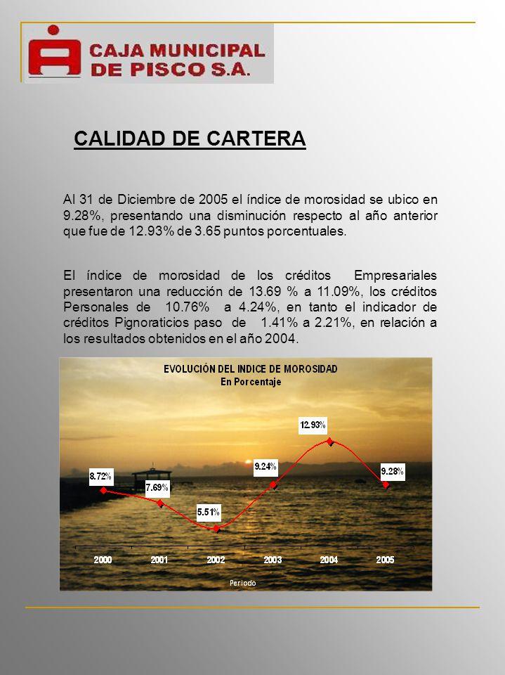 CALIDAD DE CARTERA Al 31 de Diciembre de 2005 el índice de morosidad se ubico en 9.28%, presentando una disminución respecto al año anterior que fue de 12.93% de 3.65 puntos porcentuales.